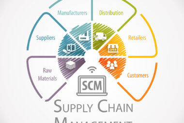 Supply Chain Management is about getting the material where it is needed.